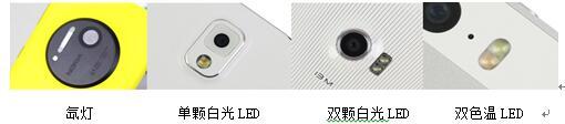 手机闪光灯的关键光学特性及测量方案