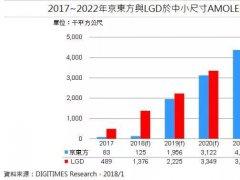 2021年京东方中小尺寸AMOLED面板产能将超越LGD