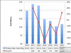 DSCC:AMOLED资本支出呈现下降